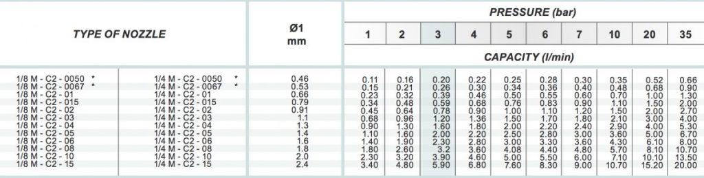 spraytech flat spray c2 nozzle chart table