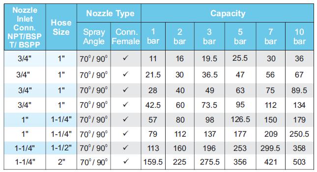 spraytech fogging nozzle chart table