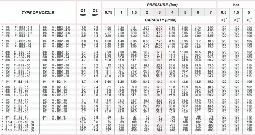 spraytech full cone spray b2 nozzle chart table