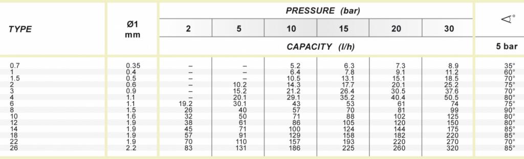 spraytech hydraulic atomising cx mx nozzle chart table