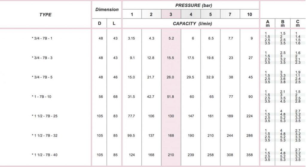 spraytech multi-head mist nozzle chart table