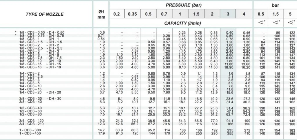Spraytech Wide Flat Spray Nozzle Type CD3 Deflective DH Nozzle Chart Table